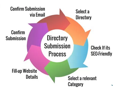 Directory Submission Company in Mumbai