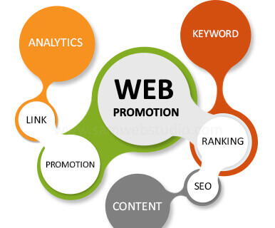 Website Promotion Company in Bareilly